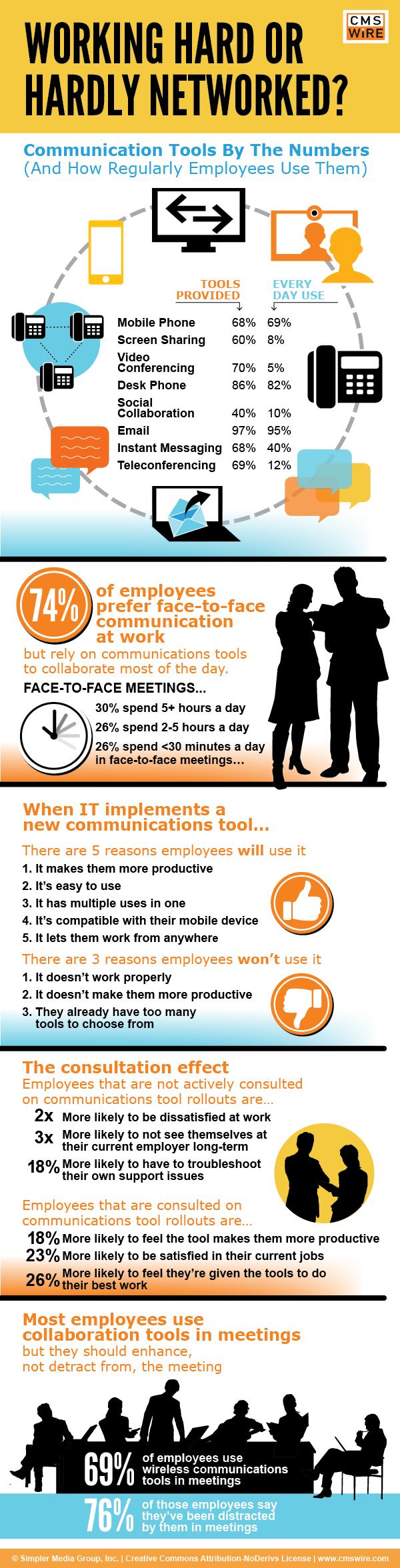 Social Collaboration funktioniert nur, wenn die Nutzer gefragt werden!
